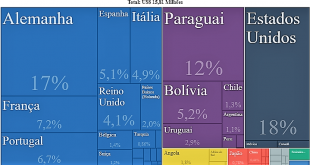 exportação cachaça