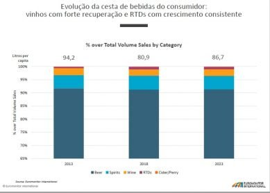 gráfico do consumo de bebidas