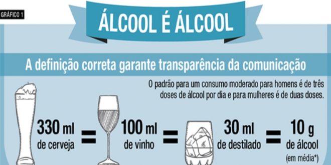 gráfico sobre teor alcoólico